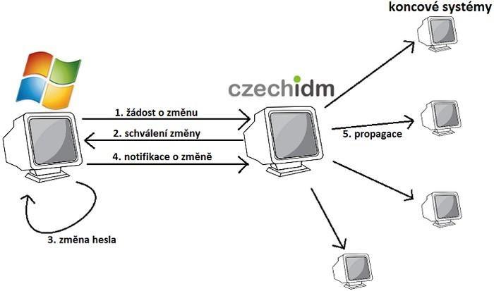 Identity management systém